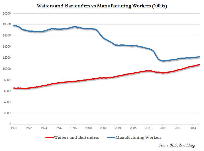 waiters-vs-mfg-workers
